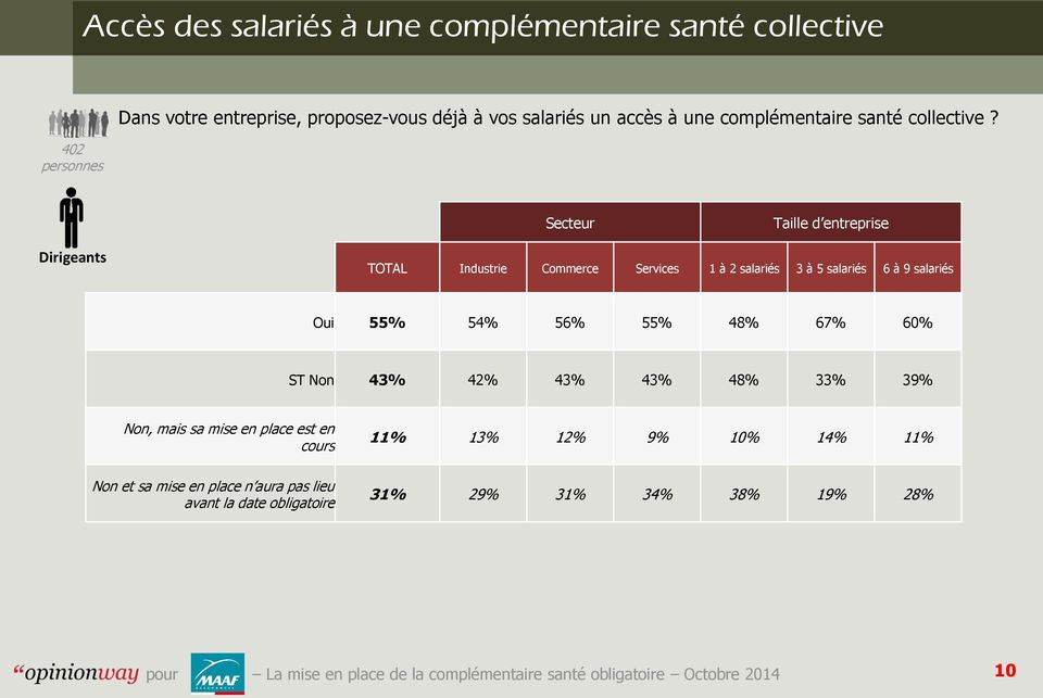 TOTAL Industrie Commerce Services 1 à 2 3 à 5 6 à 9 55% 54% 56% 55% 48% 67% 60% ST 43% 42% 43% 43% 48%