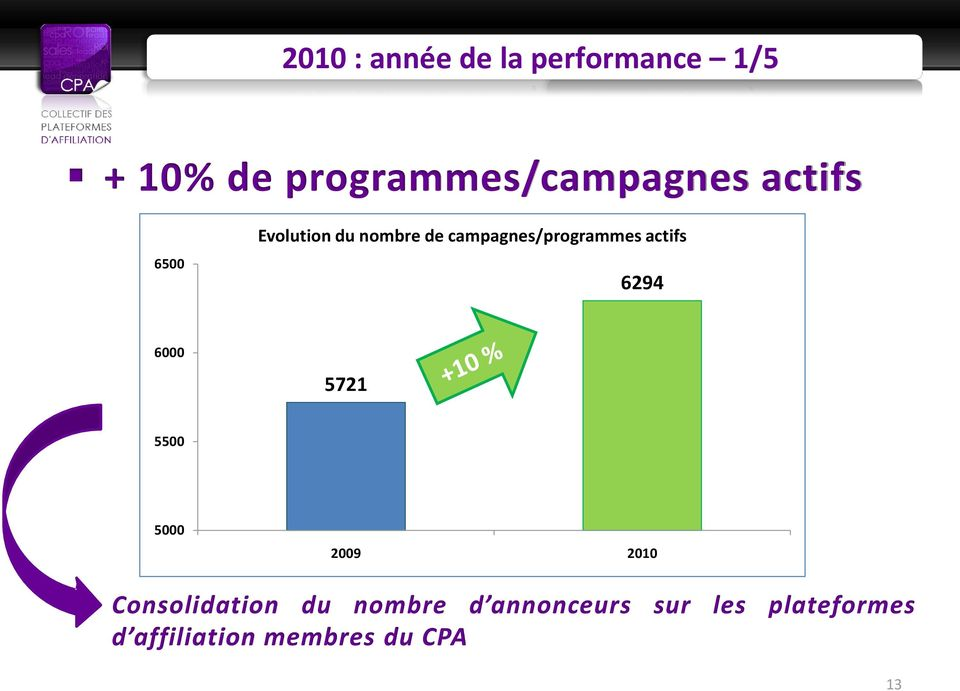 campagnes/programmes actifs 6294 6000 5721 5500 5000 2009 2010