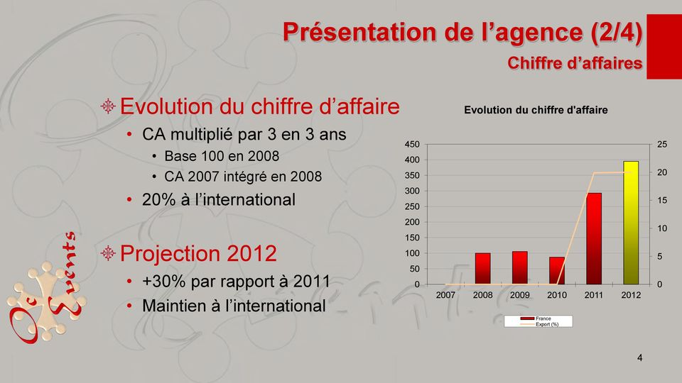 en 2008 350 20 20% à l international 300 250 15 Projection 2012 +30% par rapport à 2011
