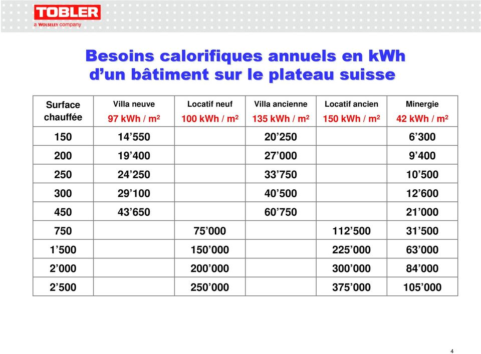 ancien 15 kwh / m 2 Minergie 42 kwh / m 2 15 14 55 2 25 6 3 2 19 4 27 9 4 25 24 25 33 75