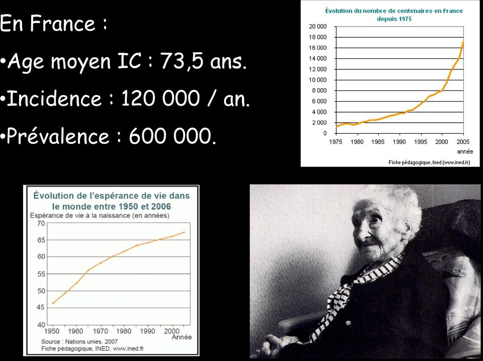 Incidence : 120 000