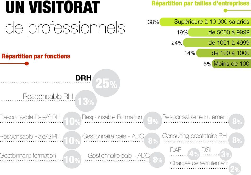 Paie/SIRH 10% Responsable Formation 9% Responsable recrutement 8% esponsable Paie/SIRH estionnaire formation 10% 10%