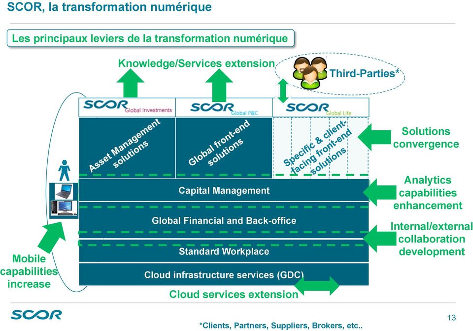 Financial and Back-office Standard Workplace Cloud infrastructure services (GDC) Cloud services extension