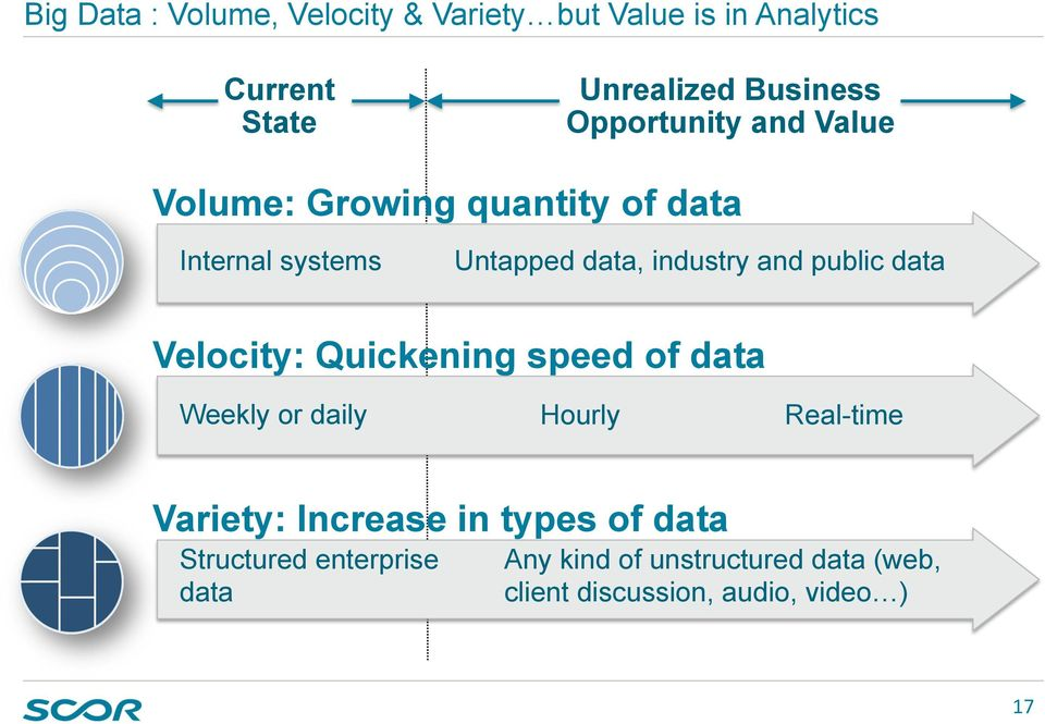 public data Velocity: Quickening speed of data Weekly or daily Hourly Real-time Variety: Increase in