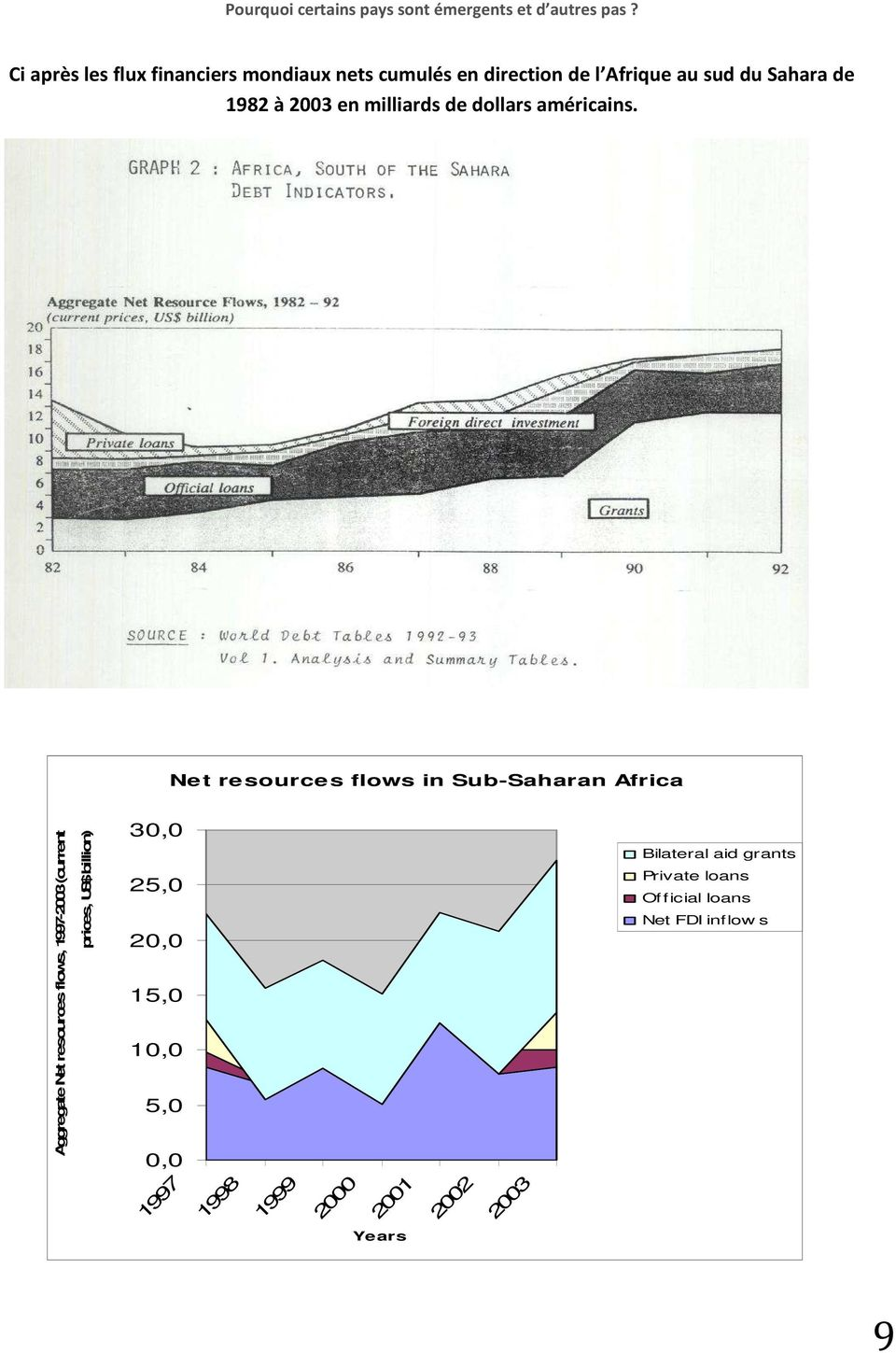 Net resources flows in Sub-Saharan Africa Aggregate Net resources flows, 1997-2003 (current prices,