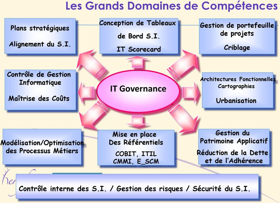 I. Gestion de portefeuille de projets IT Scorecard Criblage IT Governance Architectures Fonctionnelles Cartographies Urbanisation