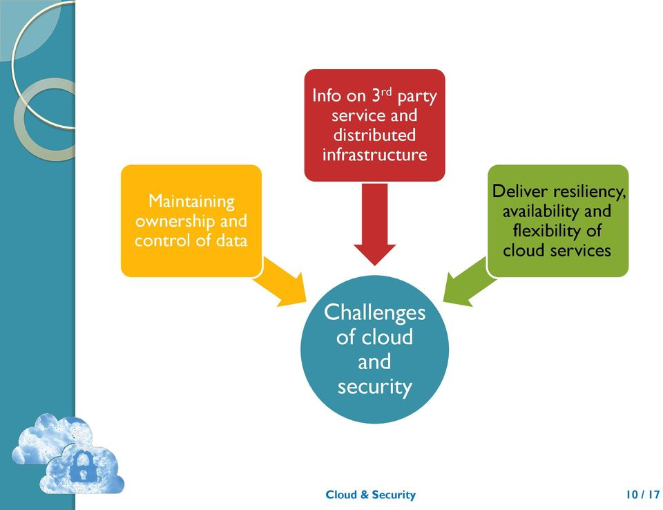 data Deliver resiliency, availability and flexibility
