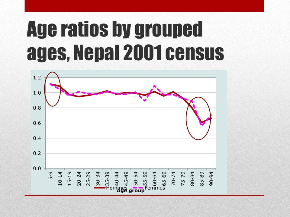 85-89 90-94 Age ratios by grouped ages, Nepal 2001
