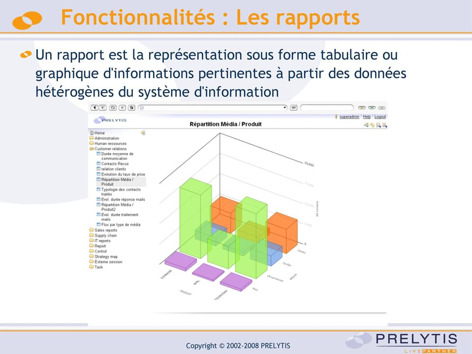 graphique d'informations pertinentes à partir