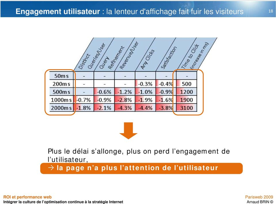 allonge, plus on perd l engagement de l