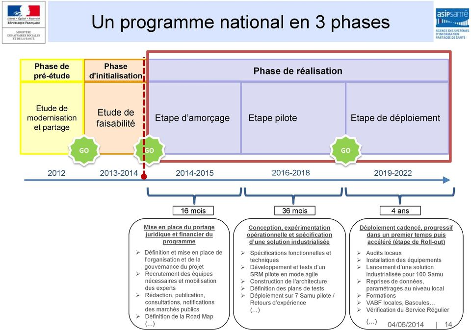 de la gouvernance du projet Recrutement des équipes nécessaires et mobilisation des experts Rédaction, publication, consultations, notifications des marchés publics Définition de la Road Map ( )