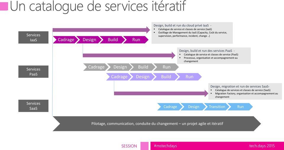 .) Services PaaS Services SaaS Cadrage Design Build Run Cadrage Design Build Run Design, build et run des services PaaS - Catalogue de service et classes de service (PaaS)