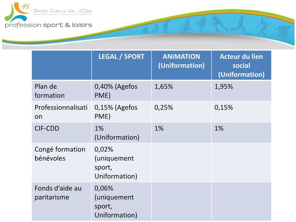 paritarisme 0,02% (uniquement sport, Uniformation) 0,06% (uniquement sport,