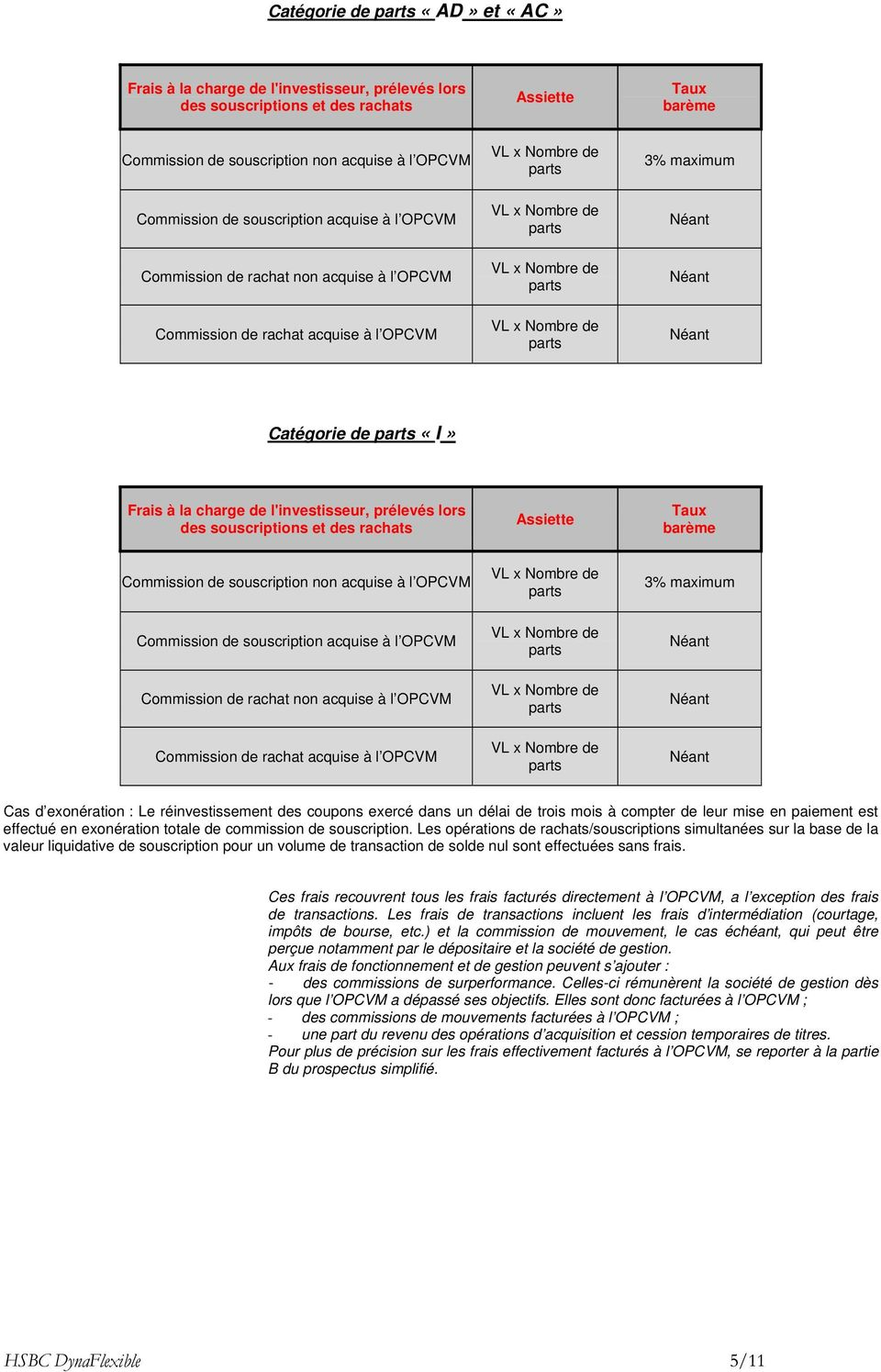 souscriptions et des rachats Assiette Taux barème Commission de souscription non acquise à l OPCVM Commission de souscription acquise à l OPCVM Commission de rachat non acquise à l OPCVM Commission