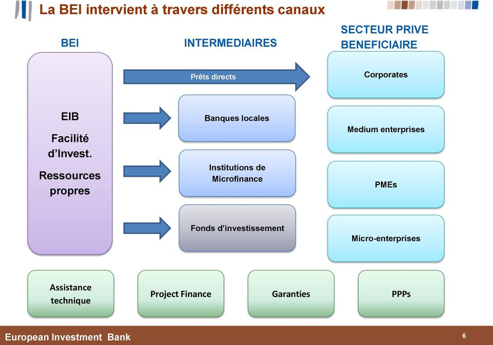 Ressources propres Banques locales Institutions de Microfinance Medium