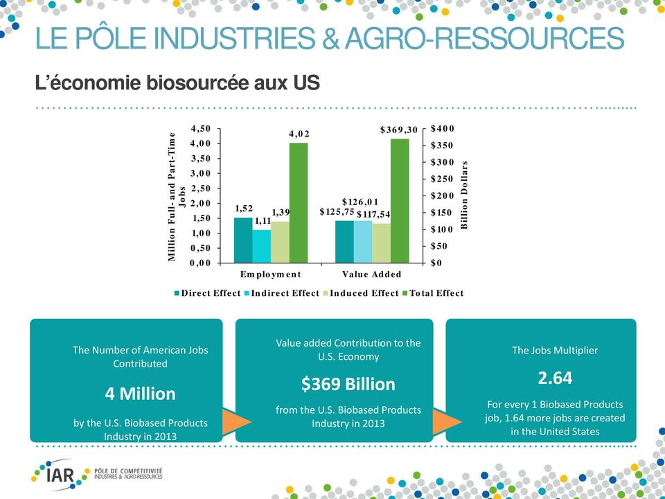 The Number of American Jobs Contributed 4 Million by the U.S. Biobased Products Industry in 2013 Value added Contribution to the U.S. Economy $369 Billion from the U.