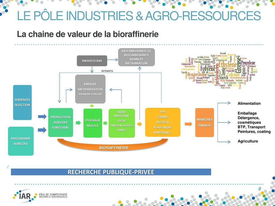 AGRO INDUSTRIE SUCRE AMIDON, HUILES, FIBRES IAA CHIMIE BIOTECH PLASTURGIE PAPETERIE MARCHES FINAUX Emballage