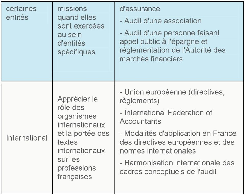 des textes internationaux sur les professions françaises - Union européenne (directives, règlements) - International Federation of Accountants -