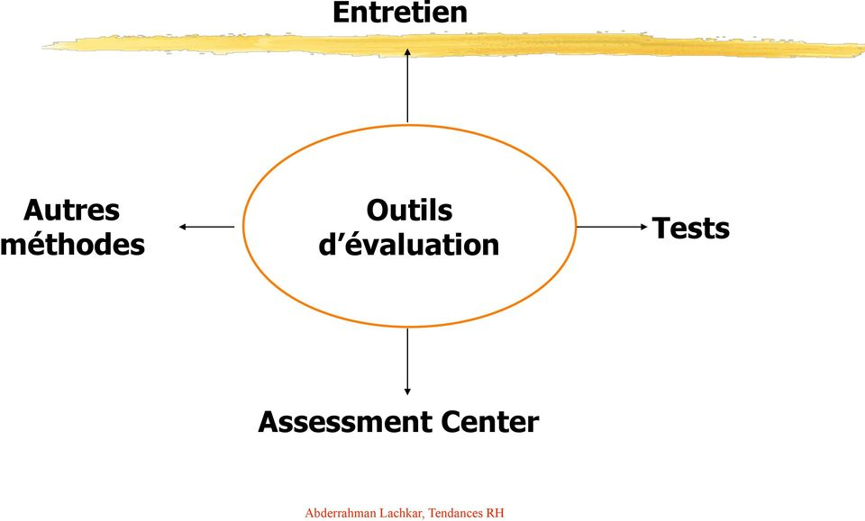 évaluation Tests