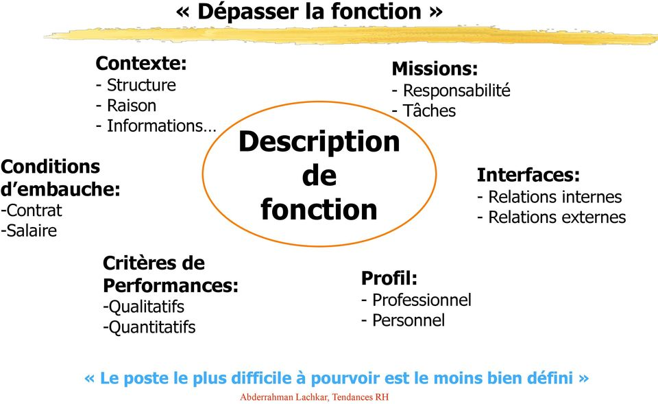 Relations internes - Relations externes Critères de Performances: - Qualitatifs - Quantitatifs
