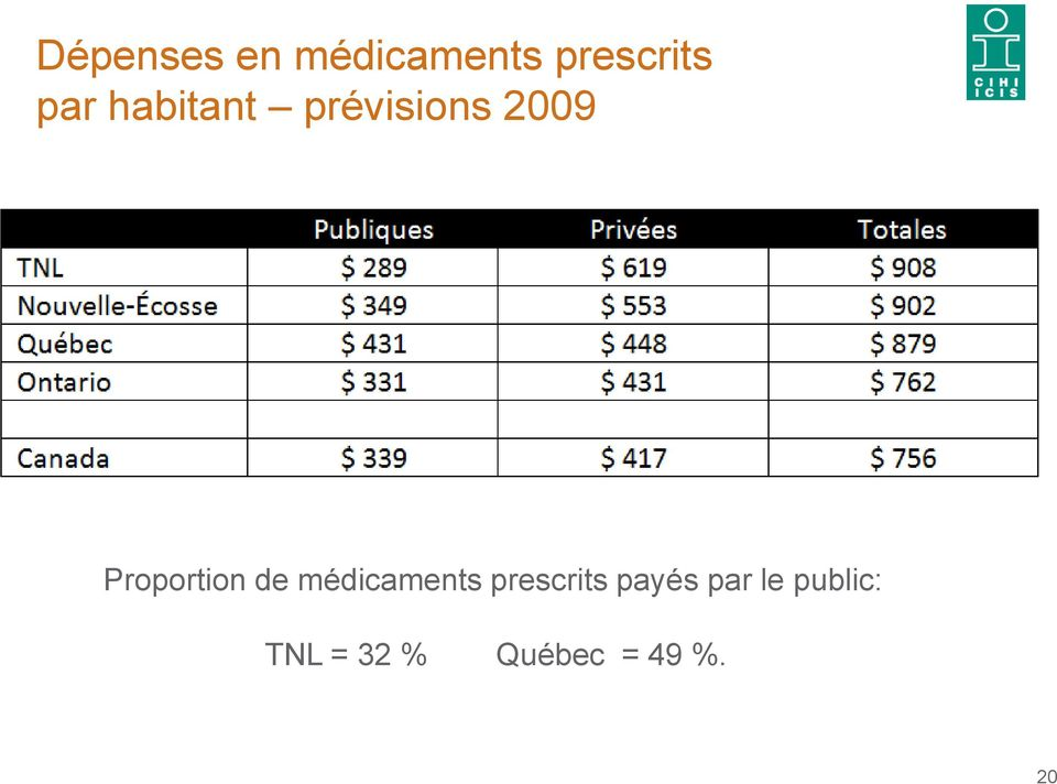 Proportion de médicaments prescrits