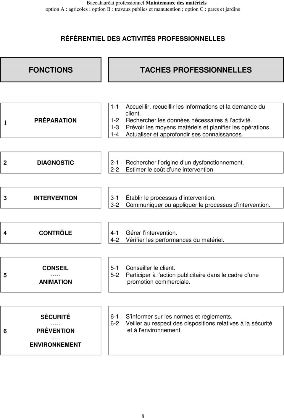 2 DIAGNOSTIC 2-1 Rechercher l origine d un dysfonctionnement. 2-2 Estimer le coût d une intervention 3 INTERVENTION 3-1 Établir le processus d intervention.