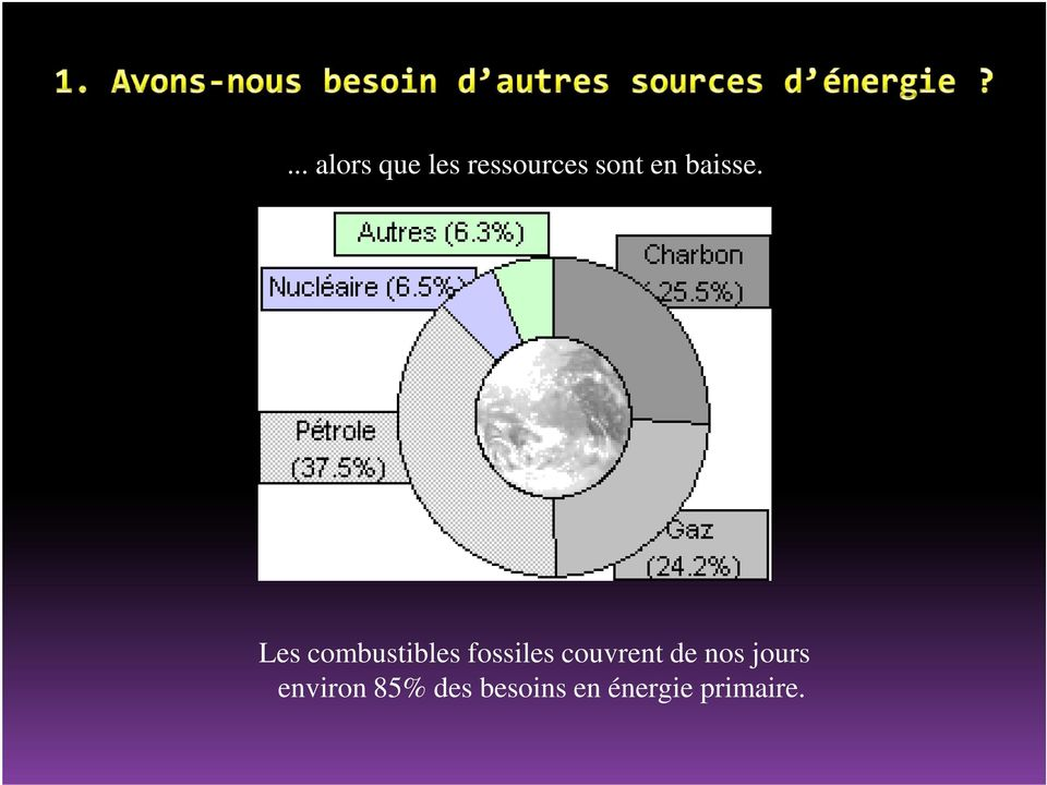 Les combustibles fossiles couvrent