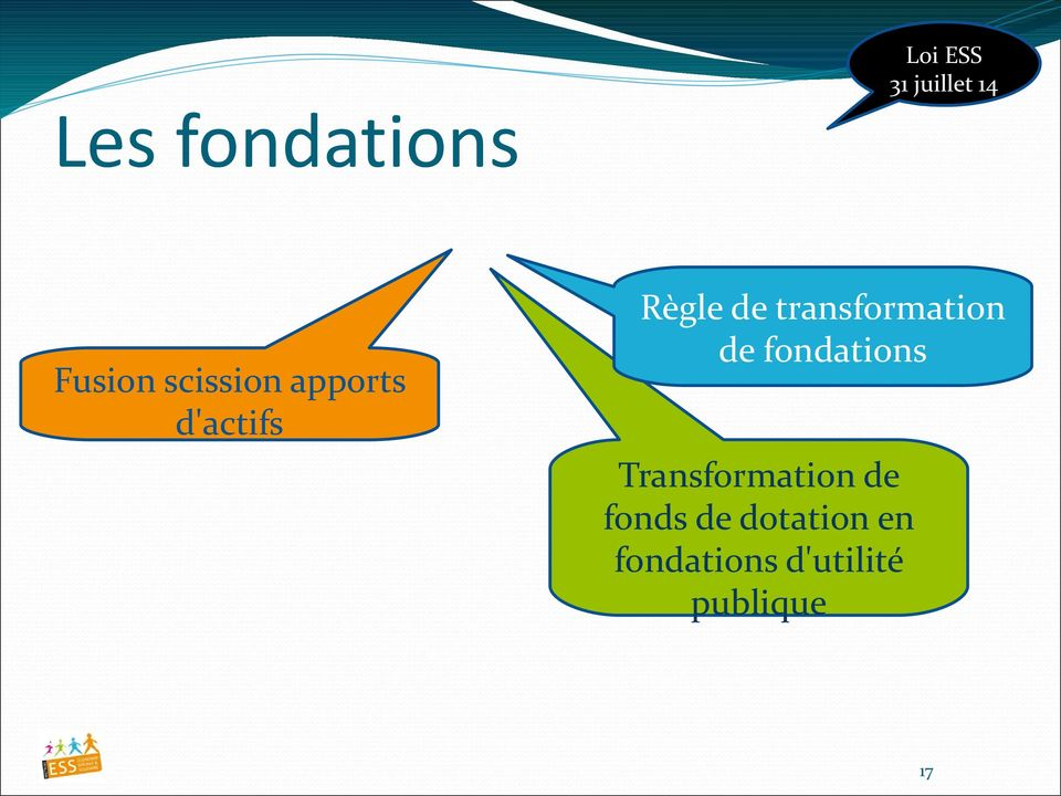 fondations Transformation de fonds de