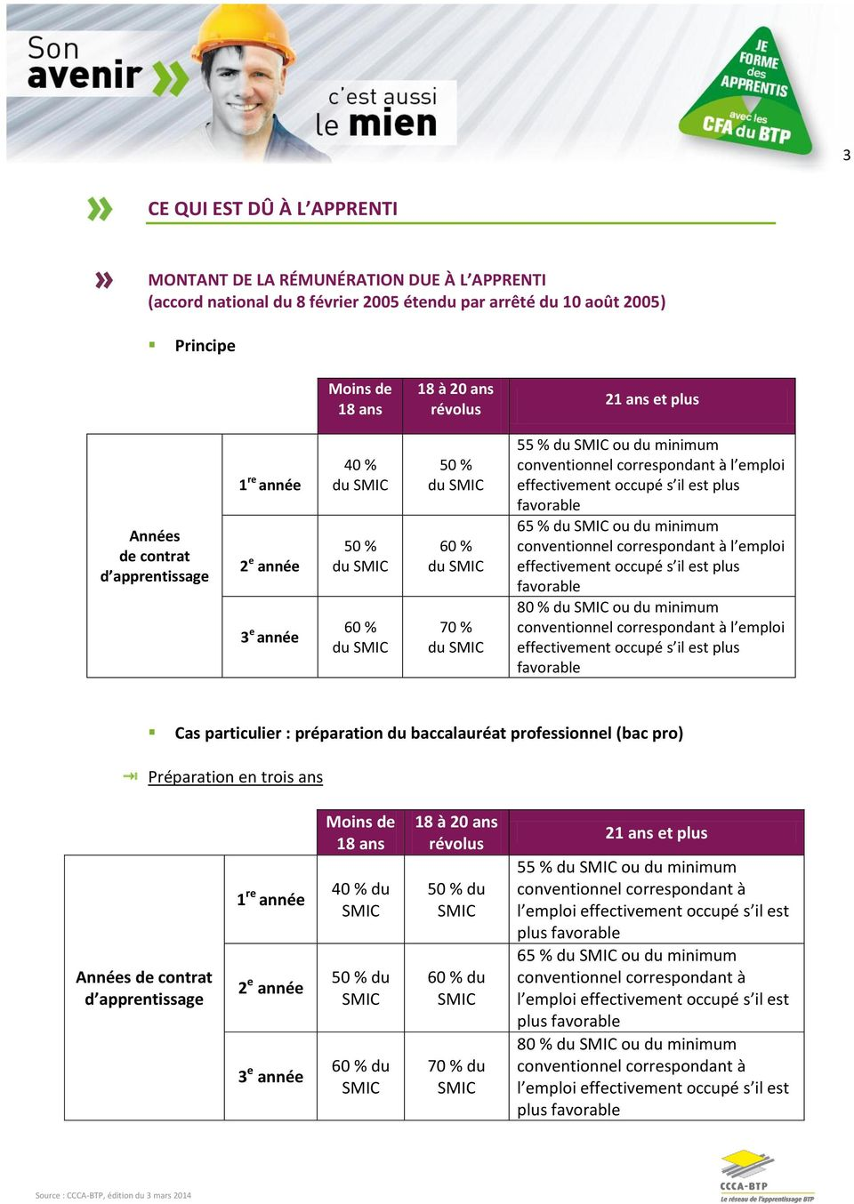 s il est plus favorable 65 % du ou du minimum conventionnel correspondant à l emploi effectivement occupé s il est plus favorable 80 % du ou du minimum conventionnel correspondant à l emploi