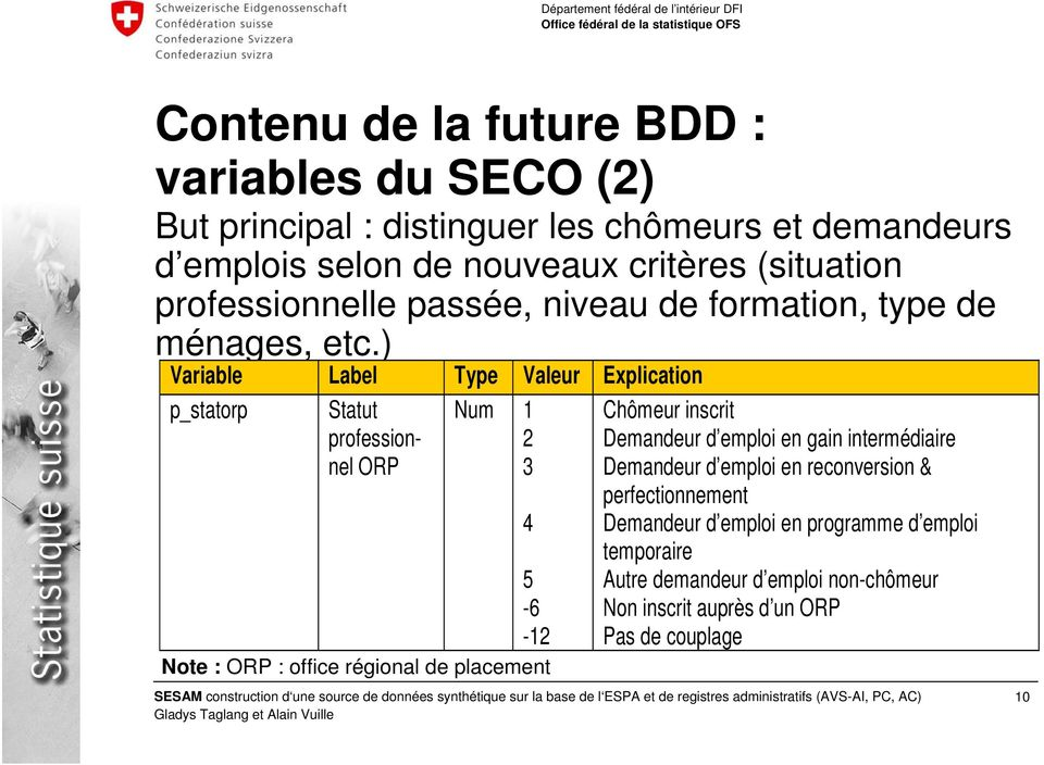 ) Variable Label Type Valeur Explication p_statorp Statut professionnel ORP Num 1 2 3 4 5 Note : ORP : office régional de placement Chômeur