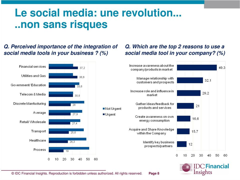 (%) Q. Which are the top 2 reasons to use a social media tool in your company?