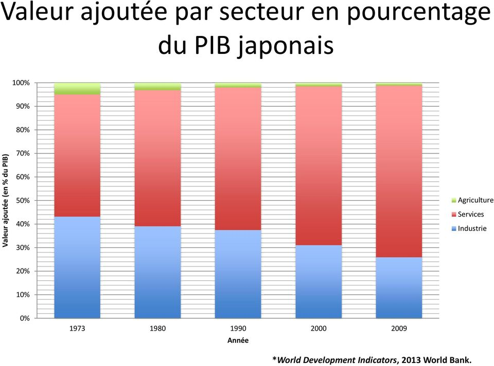 5% 4% 3% Agriculture Services Industrie 2% 1% % 1973