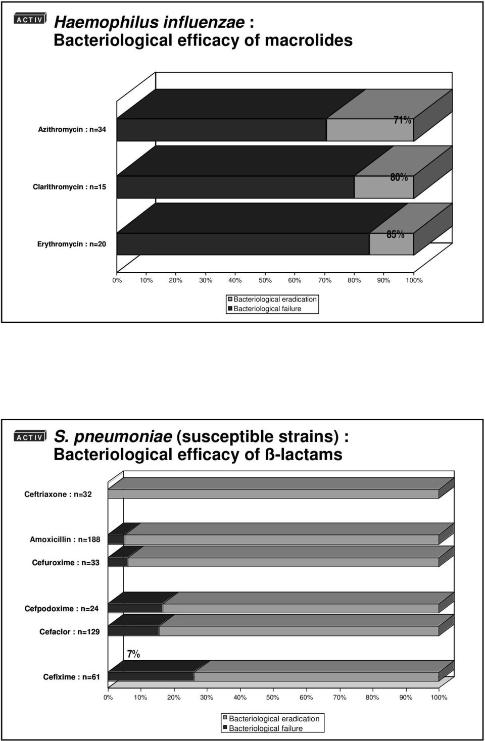 pneumoniae (susceptible strains) : Bacteriological efficacy of ß-lactams Ceftriaxone : n=32 Amoxicillin : n=188 Cefuroxime : n=33 5%