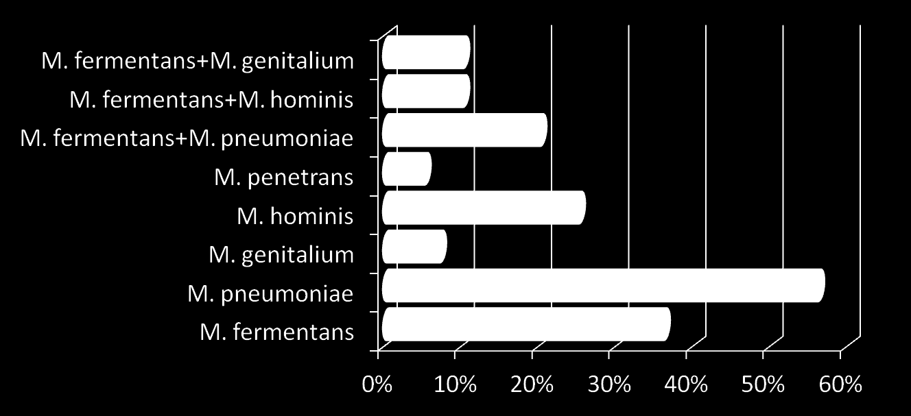 % of Autism Patients with Mycoplasmal Infection Figure 4. The incidence of various mycoplasma species in patients with Autism from Central California.