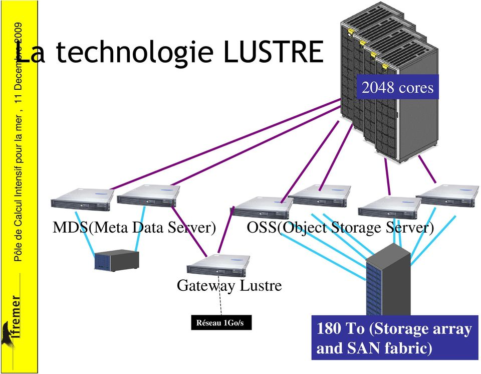 Storage Server) Gateway Lustre