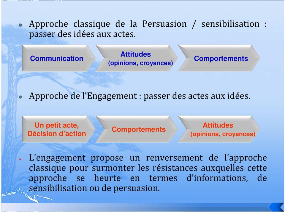 Un petit acte, Décision d action Comportements Attitudes (opinions, croyances) L engagement propose un renversement