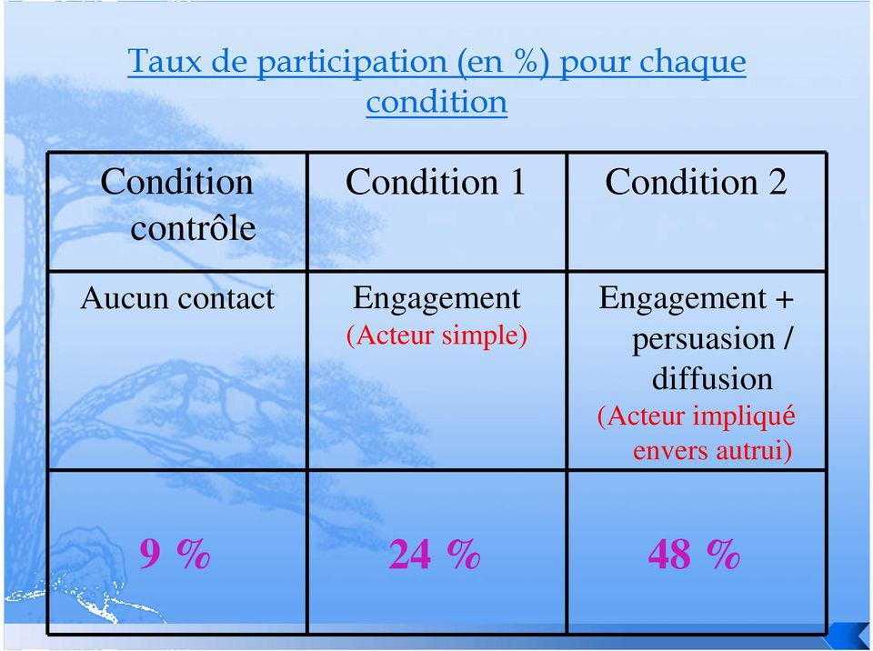Engagement (Acteur simple) Condition 2 Engagement +