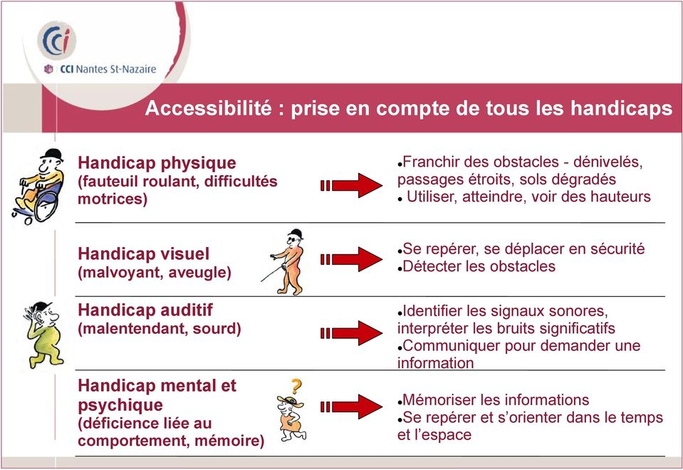 voir des hauteurs Handicap visuel (malvoyant, aveugle) Handicap auditif (malentendant, sourd) Handicap mental et psychique (déficience liée au comportement,