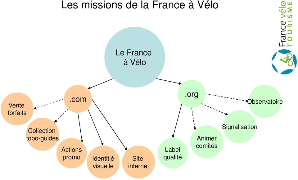 org Observatoire Collection topo-guides Actions