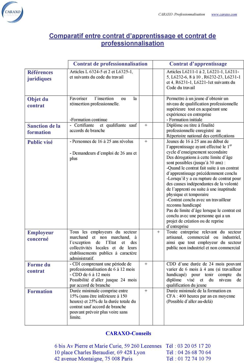 concerné Forme du Formation Favoriser l insertion ou la réinsertion professionnelle.