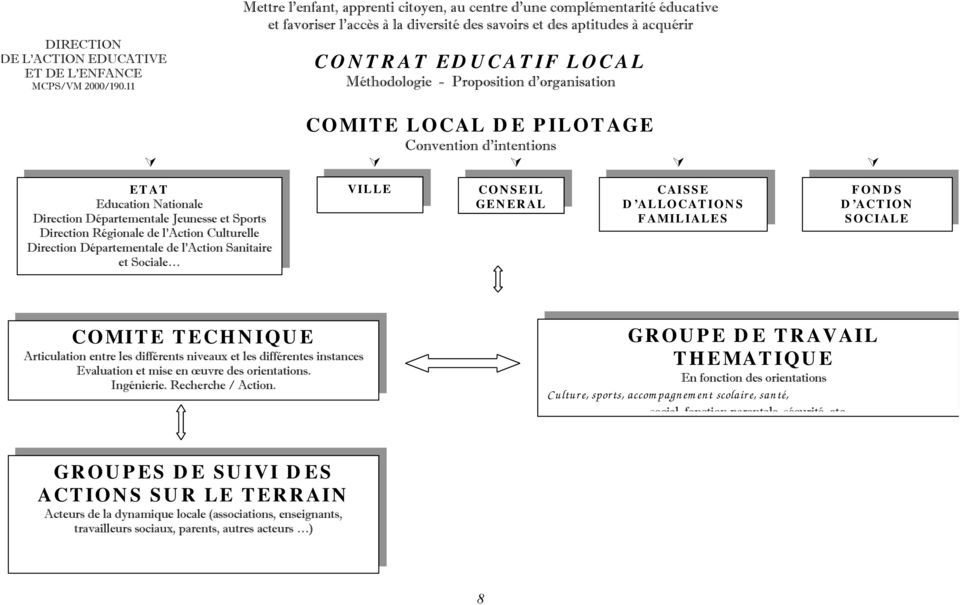 Proposition d organisation COMITE LOCAL DE PILOTAGE Convention d intentions ETAT Education Nationale Direction Départementale Jeunesse et Sports Direction Régionale de l Action Culturelle Direction