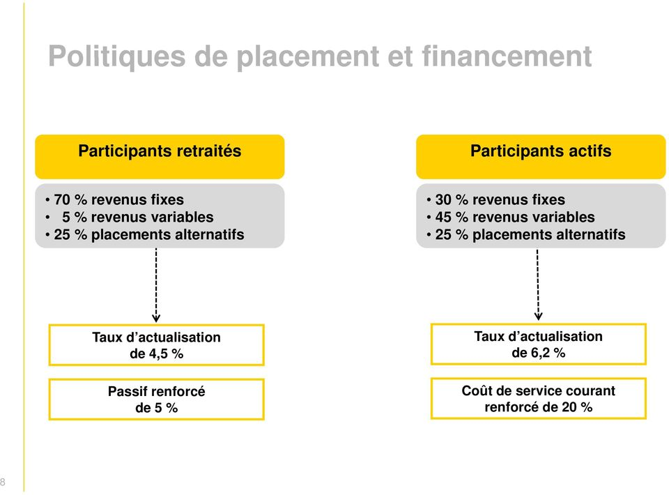% revenus variables 25 % placements alternatifs Taux d actualisation Taux d