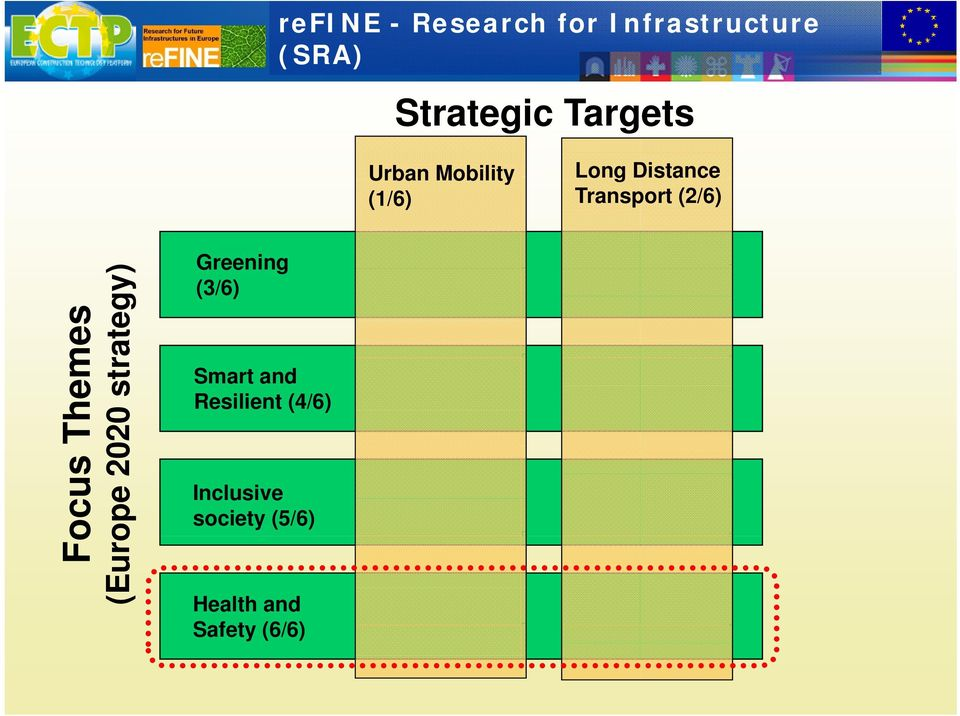 refine - Research for Infrastructure (SRA) Strategic Targets Urban Mobility (1/6) Long Distance Transport (2/6) ) mes rategy) Them 020 str ocus ope 20 Fo (Euro Greening (3/6) Smart and Resilient