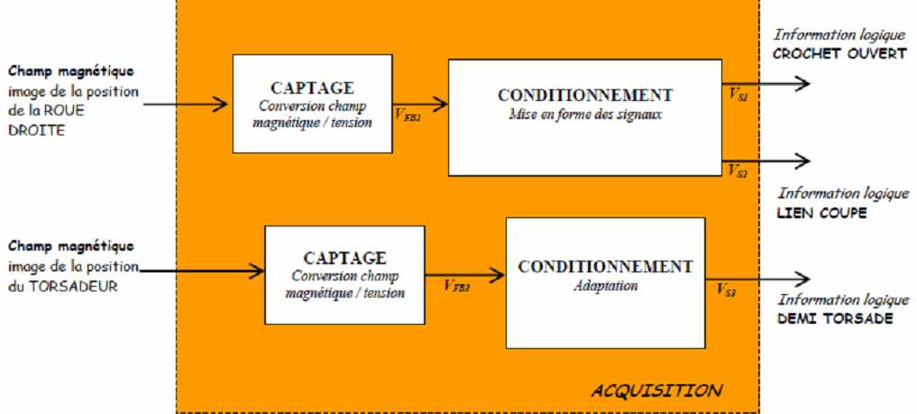 ETUDE DE LA FONCTION ACQUERIR (CAPTEUR & CONDITIONNEUR DU SIGNAL) ACQUISITION DE LA POSITION DU CYCLE La posiion du cycle