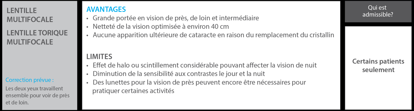 On recommande la lentille intraoculaire torique multifocale aux patients  astigmates. 8c78dc5757f9