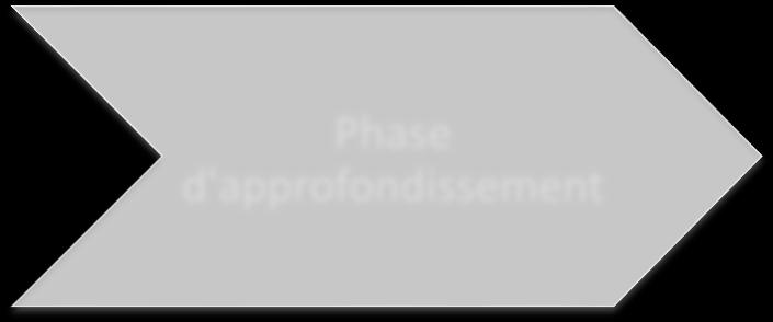 phase : Phase socle Phase