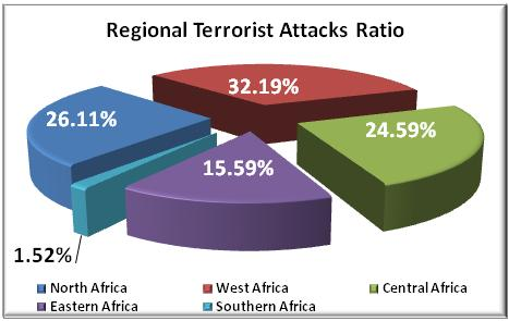 African Centre for the Study and Research on Terrorism